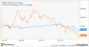 Micron Chart Why Micron Technology Stock Fell 22 8 In 2018 The Motley Fool