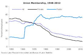 Union Membership Chart No Apparent Motive Blog Archive Union Membership Trends