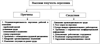 Дипломная работа Проблема текучести кадров и пути ее снижения  Причины и следствия высокой текучести кадров