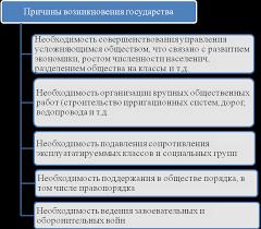 Основные теории происхождения государства и права Анализ основных теорий происхождения государства и права