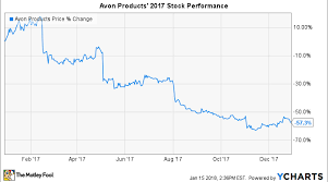 Why Avon Products Stock Plunged 57 In 2017 Nasdaq