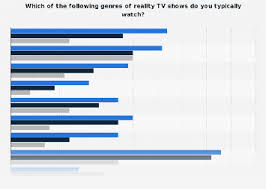 Popularity Of Reality Tv Genres In The U S By Age 2016