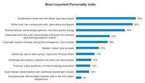 Good Work Traits What It Takes For A Young Professional To Get Hired Today