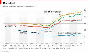 Chevy Truck Gas Mileage Chart 14 Judicious Truck Mpg Chart