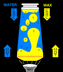 How Does A Lava Lamp Work Adorable How A Lava Lamp Works Lighting And Ceiling Fans