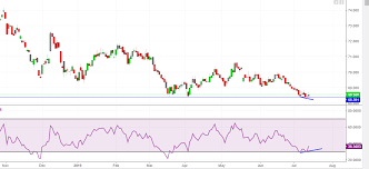 Rupee To Remain Subdued As Usd Inr Forms Doji Candlestick