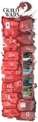 Guild Wars 2 Nabs Fastest Selling Western Mmo Crown Looks