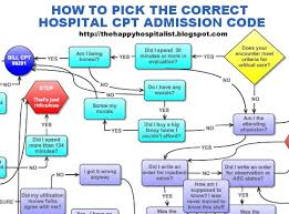 How To Pick The Correct Cpt Admission Code As A Huge And