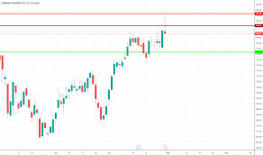 Ghc Chart Ideas And Forecasts On Graham Holdings Co Nyse Ghc