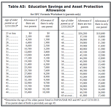 Fafsa Efc Chart Why College Savings Usually Wont Hurt Financial Aid Chances