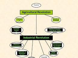unit industrial revolution timeline agricultural revolution 2 unit 14 industrial revolution