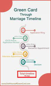 Applying for green card through marriage. 13 Immigrant Visa Ideas Immigrant Visa Visa Fiance Visa