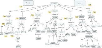 Como Hacer Arbol Genealogico En Word Imagui Zooz1 Plantillas