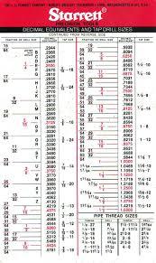 Tap Drill Chart All Tapdrillsizes 2 Cruzrich In 2019