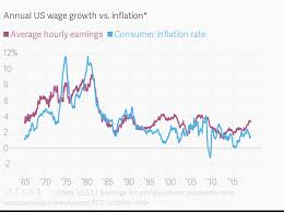 Us Inflation Rate History Chart Annual Us Wage Growth Vs Inflation