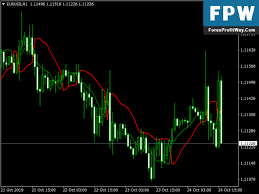Forex Charts With Indicators Ssl Channel Chart Alert Indicator For Metatrader 4 L Forex