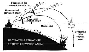 Earth Curvature Chart Earths Curvature And Battleship Gunnery Math Encounters Blog