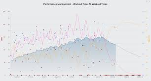Ftp Chart What Is A Training Stress Score Tss Cycling