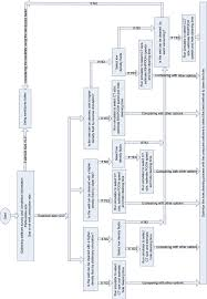 Flow Chart To Select Hole Cleaning Method And To Optimize