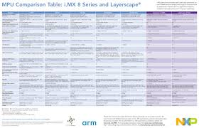 Arm Processor Chart I Mx 8 Series Applications Processors Arm Cortex A72 A53