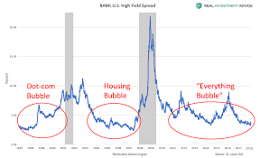 Junk Bond Spreads Reveal Complacency