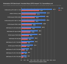 Nvidia Video Card Comparison Chart Best Workstation Gpus 2018 Premiere Autocad Vray Blender