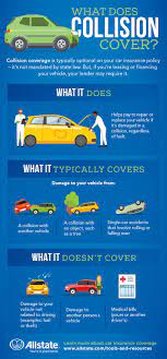Generally ctp covers the driver of your vehicle for injuries they may have caused to other road users in a motor accident. Collision Insurance Typically Pays For Damages To Your Vehicle If You Re Involved In An Accident Car Insurance Comprehensive Car Insurance Car Insurance Facts