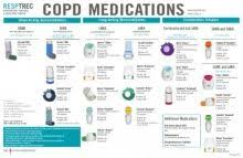 Asthma Medication Chart 2019 Copd Medications Copd Medications Chart General Practice