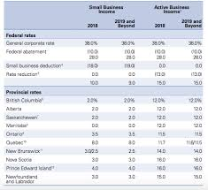 Business Tax Rates In Canada Explained Kalfa Law