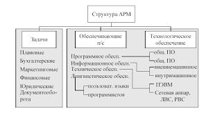 Реферат Системы электронного документооборота Пакет прикладных  Рис 7 Структура АРМ