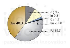 Ivoclar Classic Firing Chart Evolution Lite By Ivoclar Vivadent
