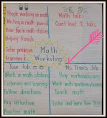 What Is Anchor Chart Anchor Charts To Support Math Workshop Math Coachs Corner