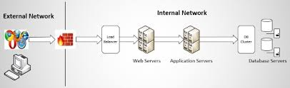 Web Applications Architectures Attributes Of Secure Web Application Architecture Synopsys