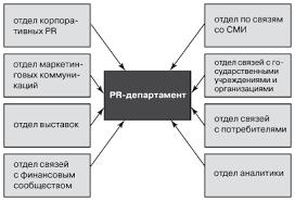 Реферат Организационные формы управления паблик рилейшнз pr  Организационные формы управления паблик рилейшнз pr