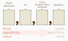 Css Hierarchy Chart Specifics On Css Specificity Css Tricks
