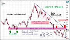 Technical View By Rsp Hindalco Re Testing Its 2013
