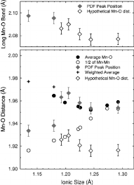 ionic size fig 3 mn o distances plotted against the nominal ionic size