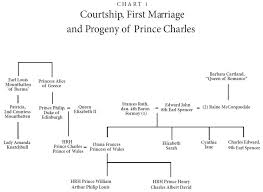 Princess Diana Ancestry Chart Charts Of Family Trees The Blood Of Avalon The Secret