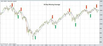 50 Day Moving Average Charts Futures Trading Strategy