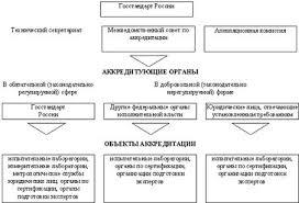 Сертификация продукции и систем качества Рефераты ru Рис 5 3 Организация работ по аккредитации объектов