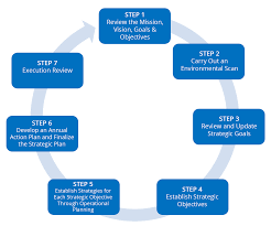 part strategic planning process defined step by step discussion
