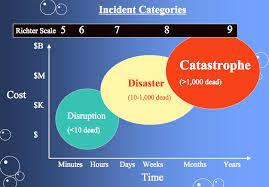 15, 2011 , 5:15 pm. Richter Magnitude Scale Wikipedia