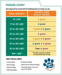 Pyrantel Pamoate Dosage Chart Deworming Multiple Dogs Puppies With The 50 Mg Ml Pyrantel