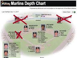 Miami Marlins Depth Chart Jessica Deline