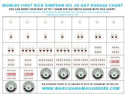 Rick Simpson Oil Dosage Chart Pin On Cbd Articles