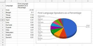 How To Edit A Pie Chart In Google Docs How To Create 3d Pie Chart In Google Sheets With Pictures