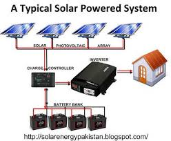 best ideas about volt solar panels solar diagram this is apparently a 12 volts system and the solar panels