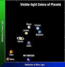 Scientists Find Solar System 20 Just 10 Lightyears Away  Zee NewsSolar System In Light Years