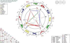 Zodiac Age Chart The Correlation Between Dreams And Developmental Choices