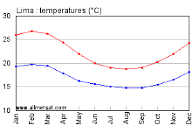 Lima Peru Climate Chart Lima Peru Annual Climate With Monthly And Yearly Average
